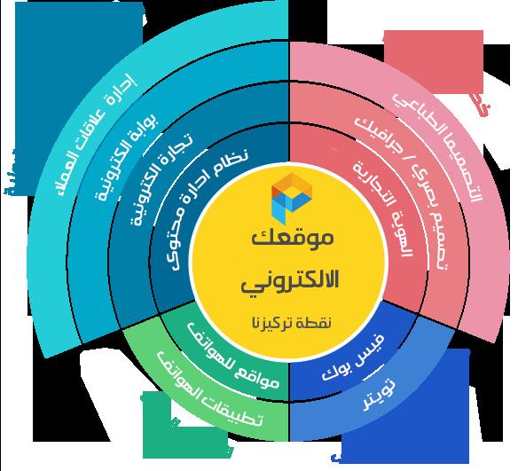 تصميم مواقع الكترونية وعلامات تجارية